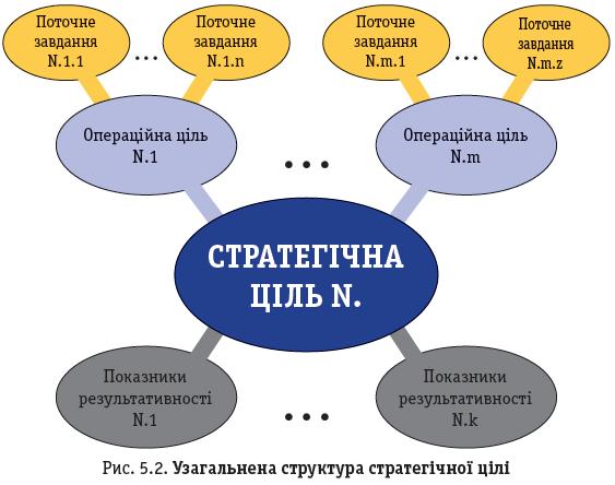Рис. 5.2. Узагальнена структура стратегічної цілі