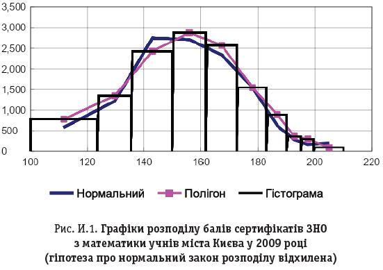 Рис. И.1. Графіки розподілу балів сертифікатів ЗНО з математики учнів міста Києва у 2009 році (гіпотеза про нормальний закон розподілу відхилена)