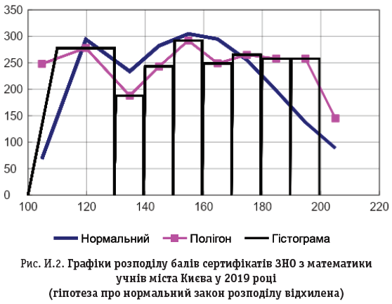Рис. И.2. Графіки розподілу балів сертифікатів ЗНО з математики учнів міста Києва у 2019 році (гіпотеза про нормальний закон розподілу відхилена)
