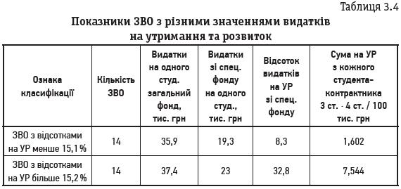 Таблиця 3.4 Показники ЗВО з різними значеннями видатків на утримання та розвиток