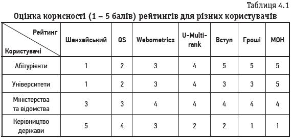 Таблиця 4.1 Оцінка корисності (1 – 5 балів) рейтингів для різних користувачів