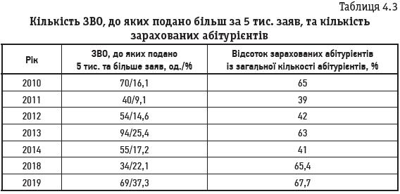 Таблиця 4.3 Кількість ЗВО, до яких подано більш за 5 тис. заяв, та кількість зарахованих абітурієнтів