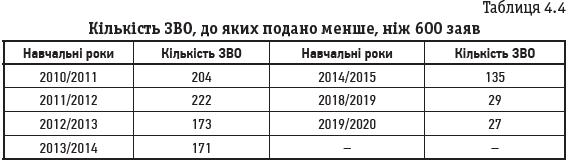 Таблиця 4.4 Кількість ЗВО, до яких подано менше, ніж 600 заяв