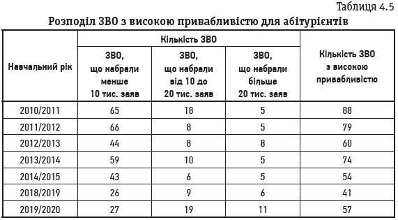 Таблиця 4.5 Розподіл ЗВО з високою привабливістю для абітурієнтів