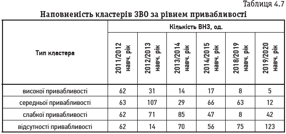 Таблиця 4.7 Наповненість кластерів ЗВО за рівнем привабливості