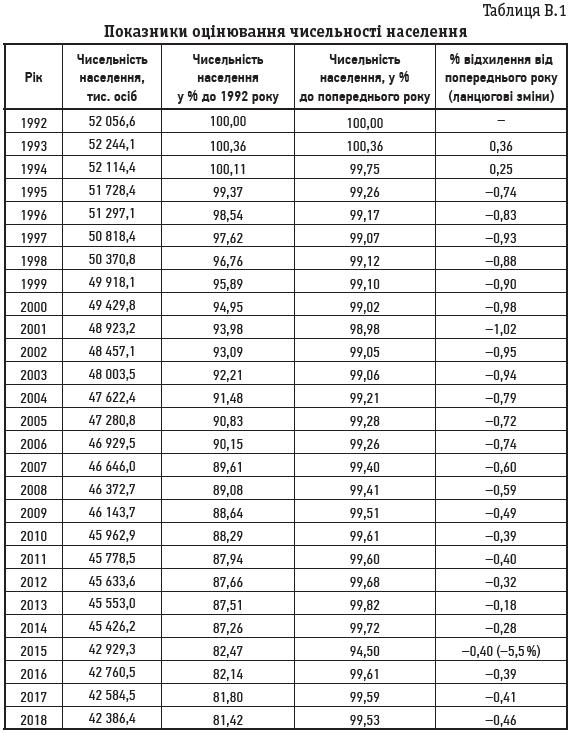 Таблиця В.1 Показники оцінювання чисельності населення