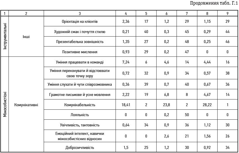Таблиця Г.1 (продовження)