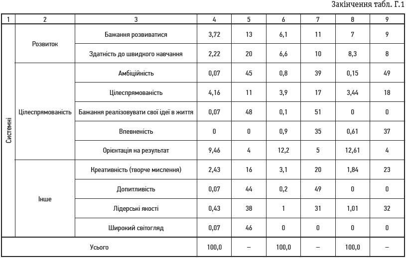 Таблиця Г.1 (закінчення)