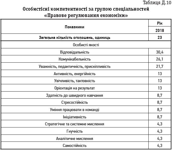 Таблиця Д.10 Особистісні компетентності за групою спеціальностей «Правове регулювання економіки»