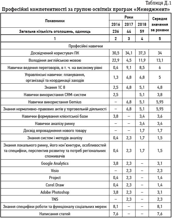 Таблиця Д.1 Професійні компетентності за групою освітніх програм «Менеджмент»