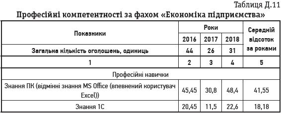 Таблиця Д.11 Професійні компетентності за фахом «Економіка підприємства»