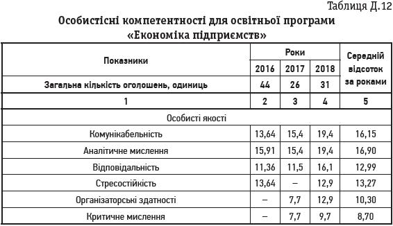 Таблиця Д.12 Особистісні компетентності для освітньої програми «Економіка підприємств»