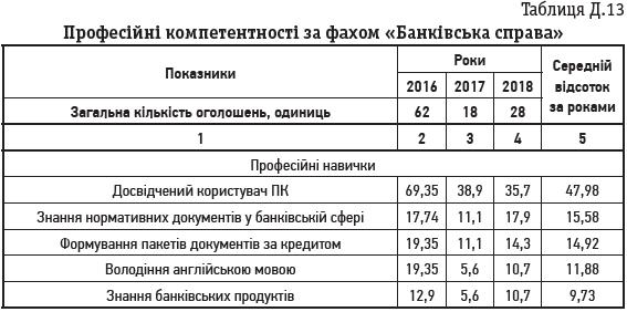 Таблиця Д.13 Професійні компетентності за фахом «Банківська справа»