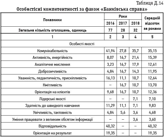 Таблиця Д.14 Особистісні компетентності за фахом «Банківська справа»