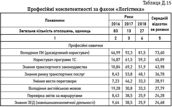 Таблиця Д.15 Професійні компетентності за фахом «Логістика»
