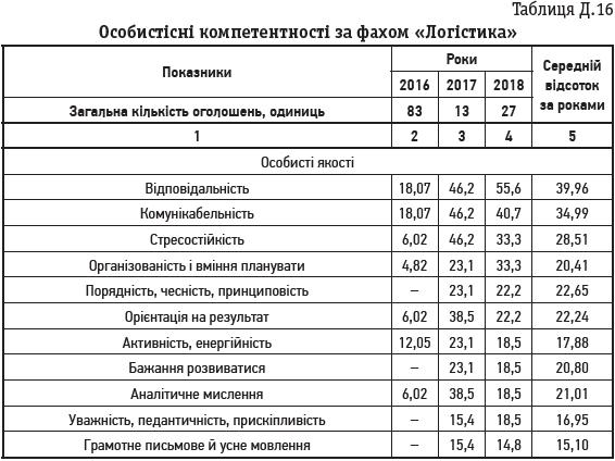 Таблиця Д.16 Особистісні компетентності за фахом «Логістика»