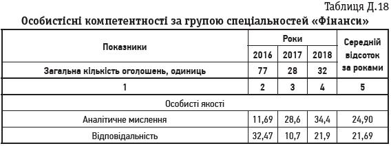 Таблиця Д.18 Особистісні компетентності за групою спеціальностей «Фінанси»