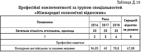 Таблиця Д.19 Професійні компетентності за групою спеціальностей «Міжнародні економічні відносини»