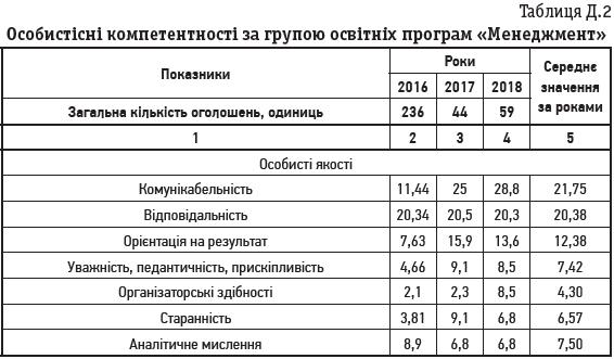 Таблиця Д.2 Особистісні компетентності за групою освітніх програм «Менеджмент»