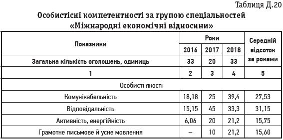 Таблиця Д.20 Особистісні компетентності за групою спеціальностей «Міжнародні економічні відносини»