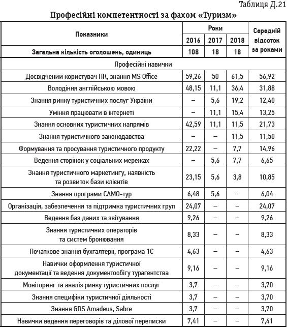 Таблиця Д.21 Професійні компетентності за фахом «Туризм»