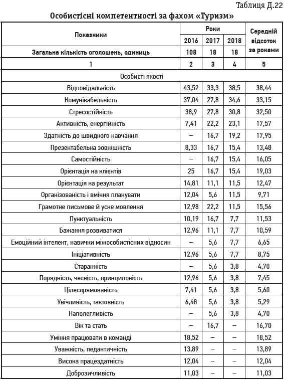 Таблиця Д.22 Особистісні компетентності за фахом «Туризм»