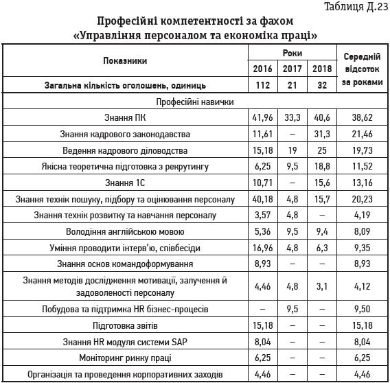 Таблиця Д.23 Професійні компетентності за фахом «Управління персоналом та економіка праці»