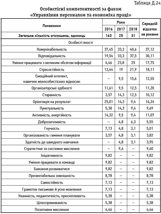 Таблиця Д.24 Особистісні компетентності за фахом «Управління персоналом та економіка праці»