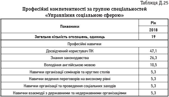 Таблиця Д.25 Професійні компетентності за групою спеціальностей «Управління соціальною сферою»