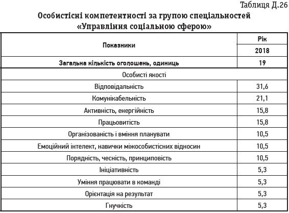 Таблиця Д.26 Особистісні компетентності за групою спеціальностей «Управління соціальною сферою»