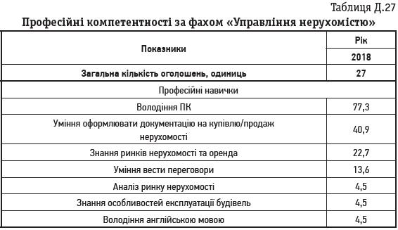Таблиця Д.27 Професійні компетентності за фахом «Управління нерухомістю»
