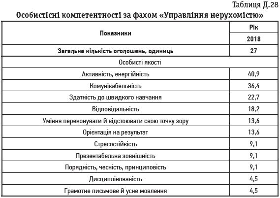 Таблиця Д.28 Особистісні компетентності за фахом «Управління нерухомістю»