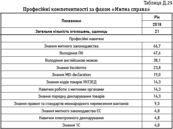Таблиця Д.29 Професійні компетентності за фахом «Митна справа»