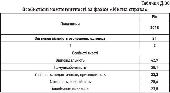 Таблиця Д.30 Особистісні компетентності за фахом «Митна справа»