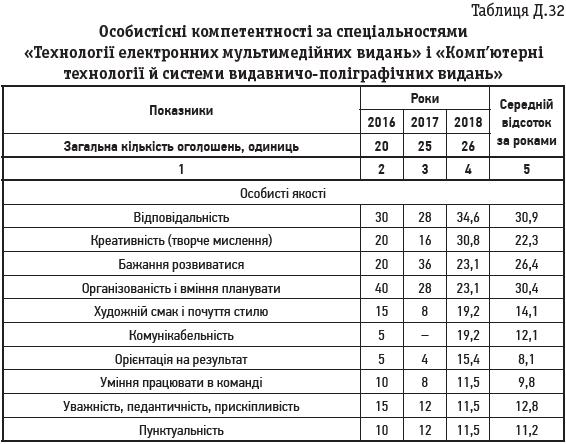 Таблиця Д.32 Особистісні компетентності за спеціальностями «Технології електронних мультимедійних видань» і «Комп'ютерні технології й системи видавничо-поліграфічних видань»