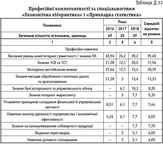 Таблиця Д.33 Професійні компетентності за спеціальностями «Економічна кібернетика» і «Прикладна статистика»