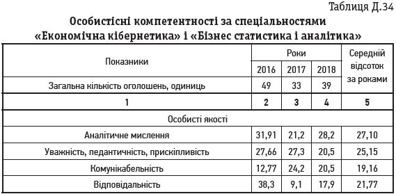Таблиця Д.34 Особистісні компетентності за спеціальностями «Економічна кібернетика» і «Бізнес статистика і аналітика»