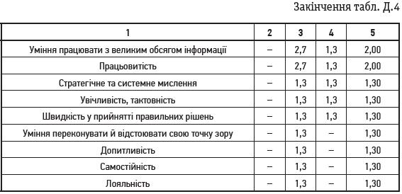 Закінчення табл. Д.4