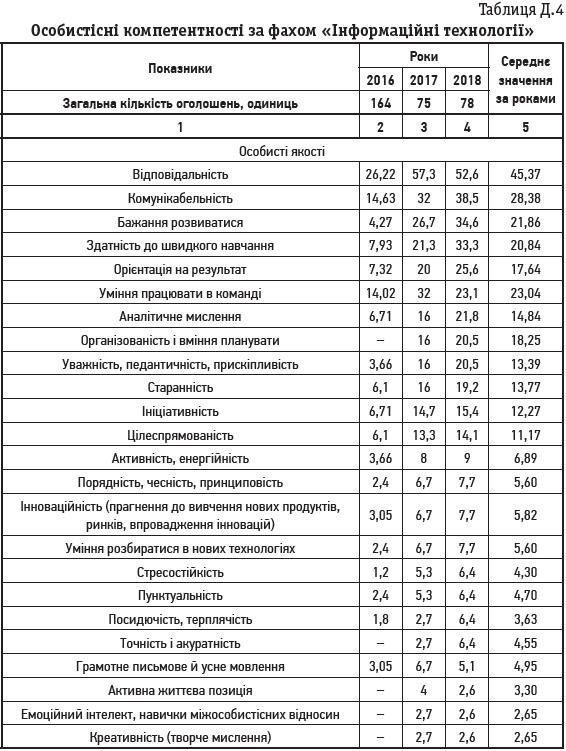 Таблиця Д.4 Особистісні компетентності за фахом «Інформаційні технології»