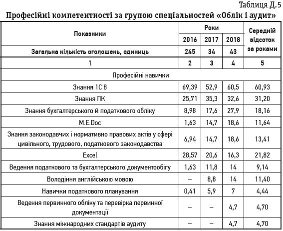 Таблиця Д.5 Професійні компетентності за групою спеціальностей «Облік і аудит»