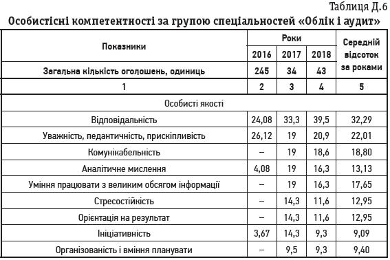 Таблиця Д.6 Особистісні компетентності за групою спеціальностей «Облік і аудит»