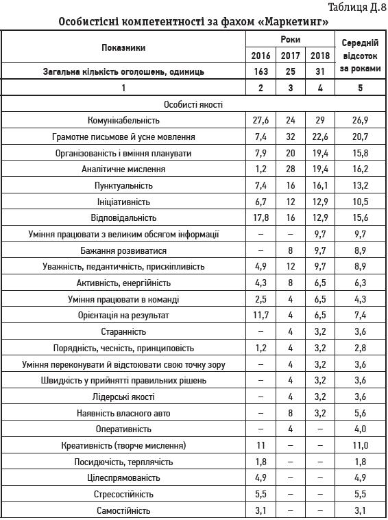 Таблиця Д.8 Особистісні компетентності за фахом «Маркетинг»