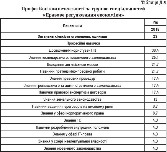 Таблиця Д.9 Професійні компетентності за групою спеціальностей «Правове регулювання економіки»