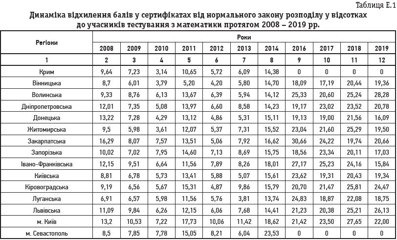 Таблиця Е.1 Динаміка відхилення балів у сертифікатах від нормального закону розподілу у відсотках до учасників тестування з математики протягом 2008 – 2019 рр.