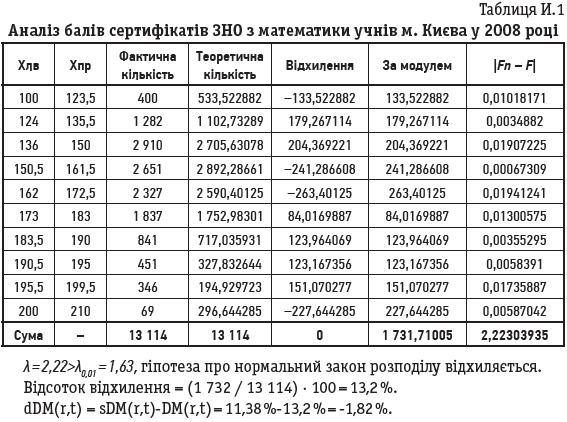 Таблиця И.1 Аналіз балів сертифікатів ЗНО з математики учнів м. Києва у 2008 році