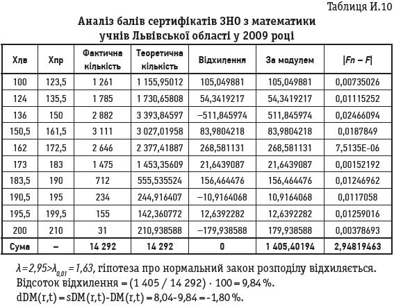 Таблиця И.10 Аналіз балів сертифікатів ЗНО з математики учнів Львівської області у 2009 році