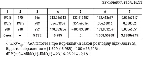 Закінчення табл. И.11