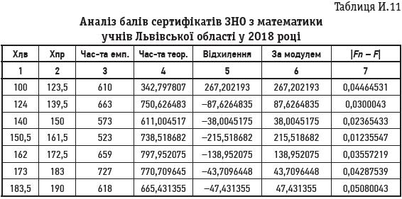 Таблиця И.11 Аналіз балів сертифікатів ЗНО з математики учнів Львівської області у 2018 році
