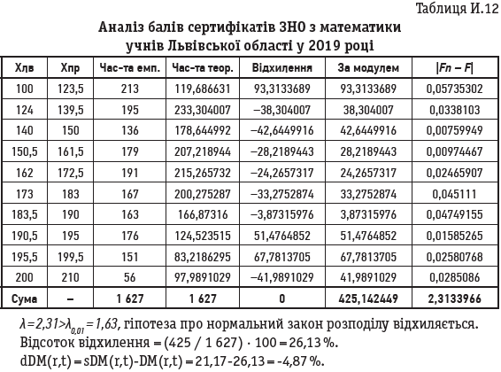 Таблиця И.12 Аналіз балів сертифікатів ЗНО з математики учнів Львівської області у 2019 році