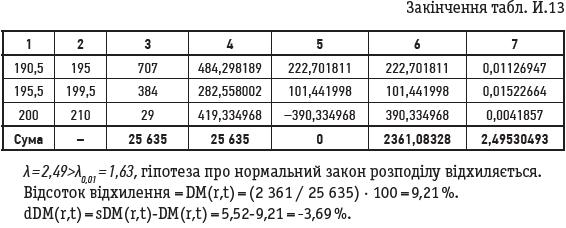 Закінчення табл. И.13